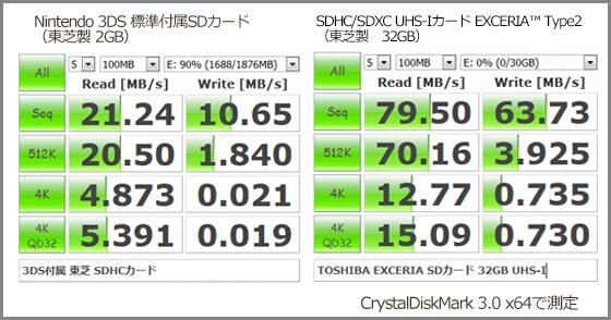 SDカード比較 3DS標準 x EXCERIA32GB